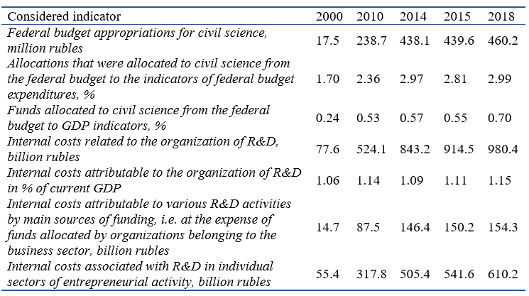 Structural composition of the main indicators of the level of financing of Russian science