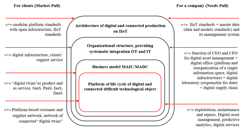 Model of digital transformation on the basis of Product-driven corporate transformation